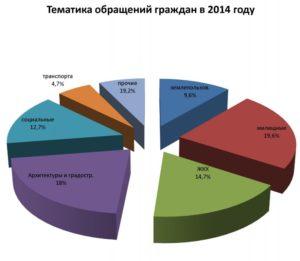 Результаты работы по обращениям граждан